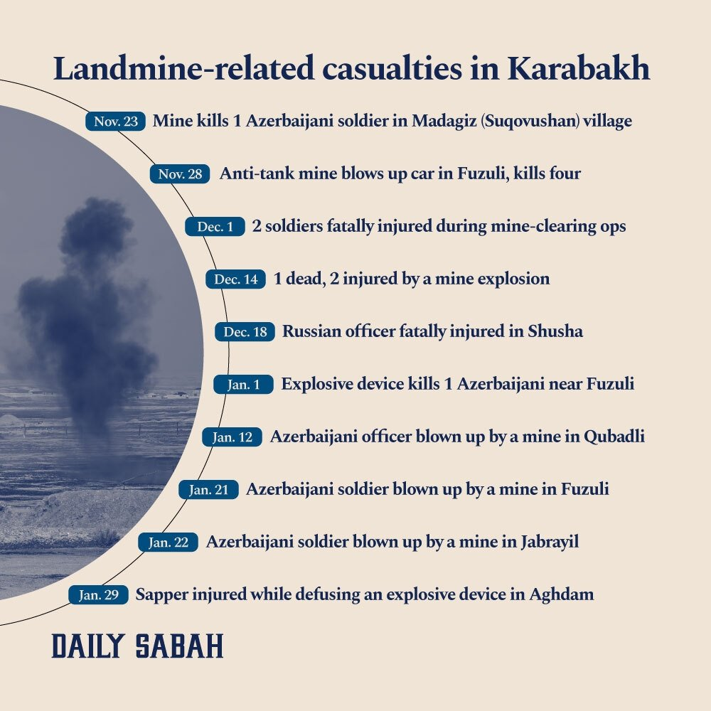 An infographic showing the timeline of landmine-related casualties in Nagorno-Karabakh, Azerbaijan. (By: Adil Girey Ablyatifov  Daily Sabah)