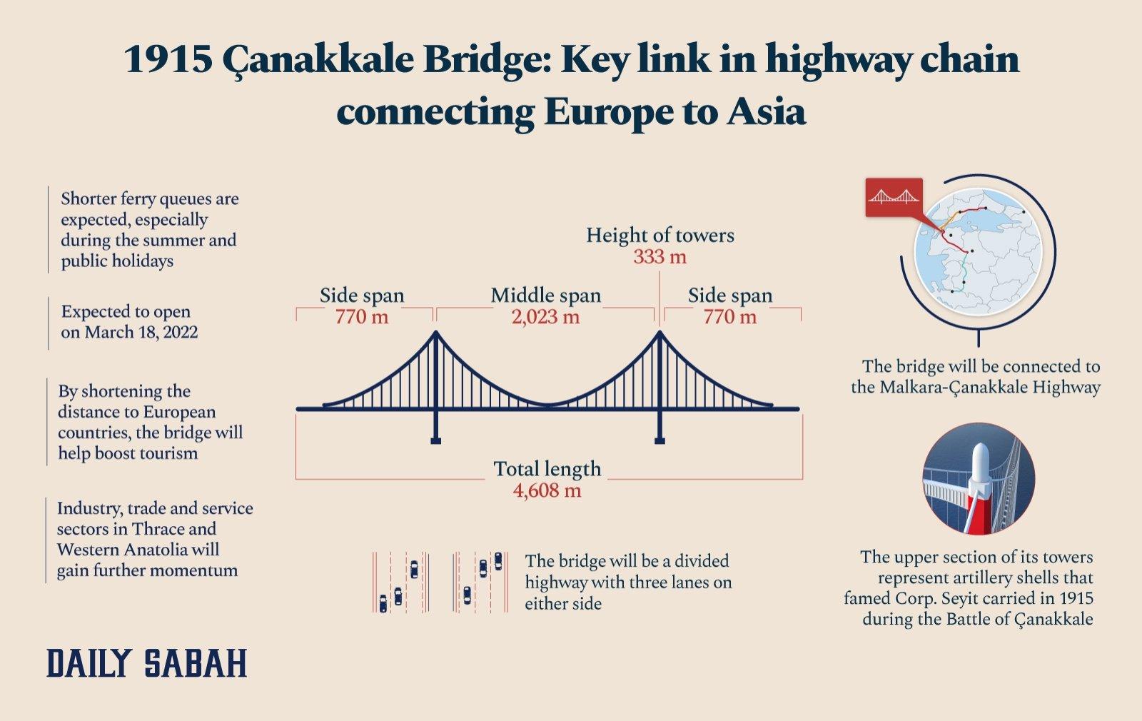 An infographic showing the main features of 1915 Çanakkale Bridge. (By Asene Asanova / Daily Sabah)