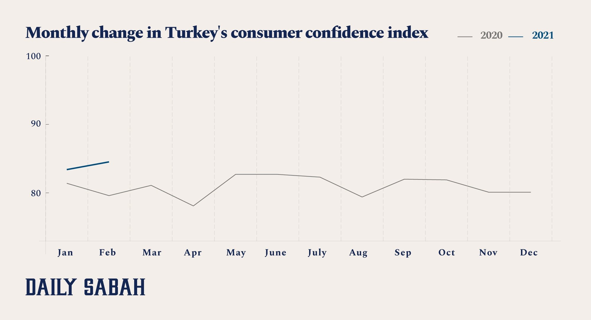 An infographic showing the monthly change in Turkey's consumer confidence index. (By Asene Asanova / Daily Sabah)