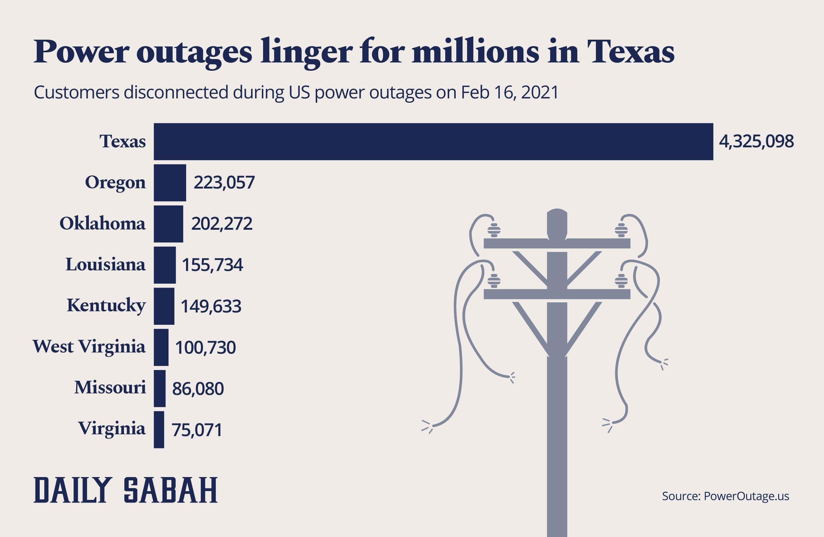 Power outages linger for millions in Texas. (By Büşra Öztürk / Daily Sabah)