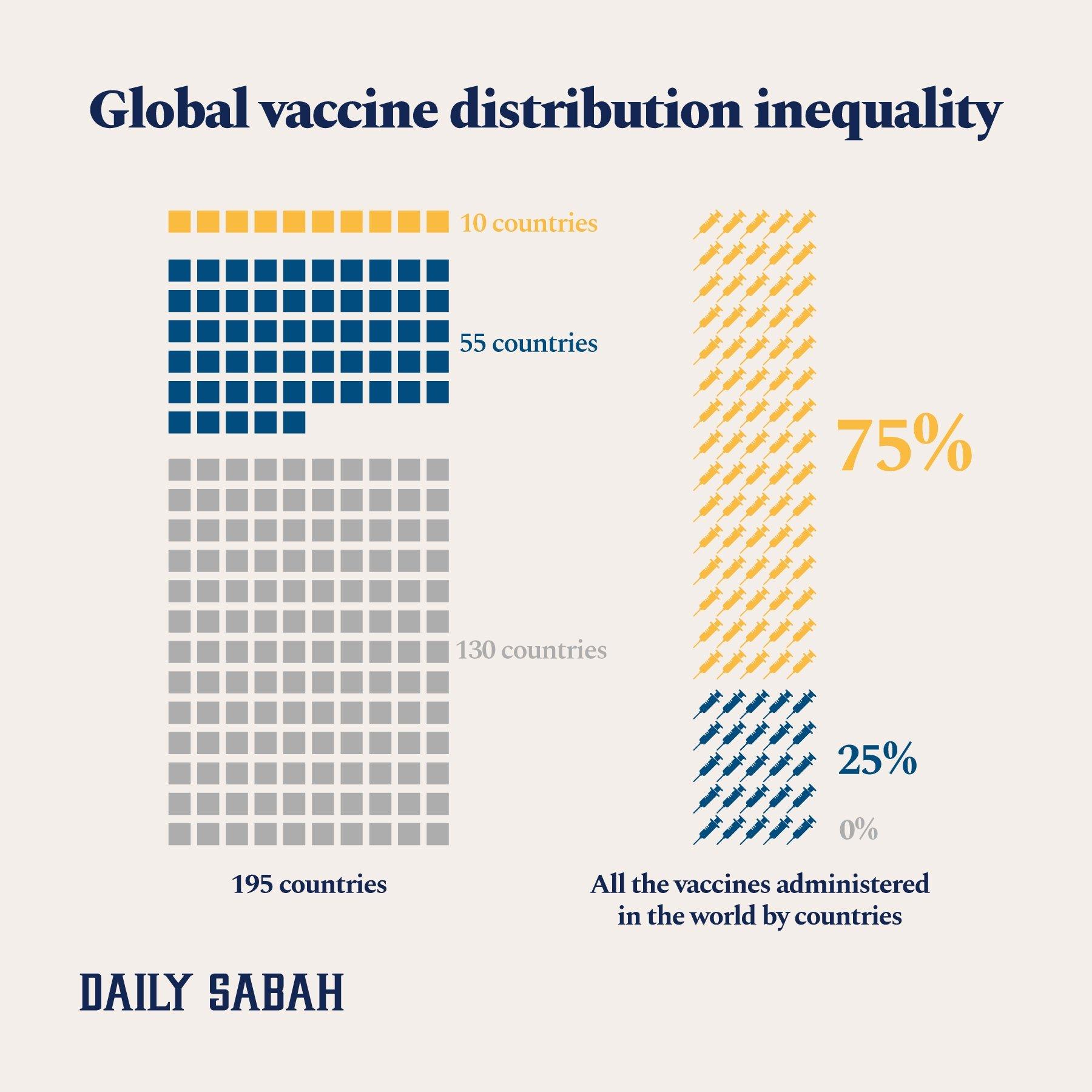 A graphic showing vaccine distribution around the world. (By: Rahmi Osman Kaçmaz / Daily Sabah)
