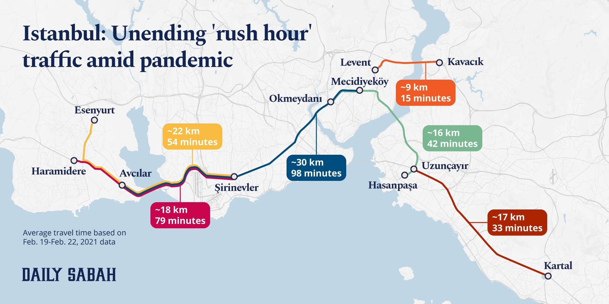 An infographic showing the travel times in the morning and evening