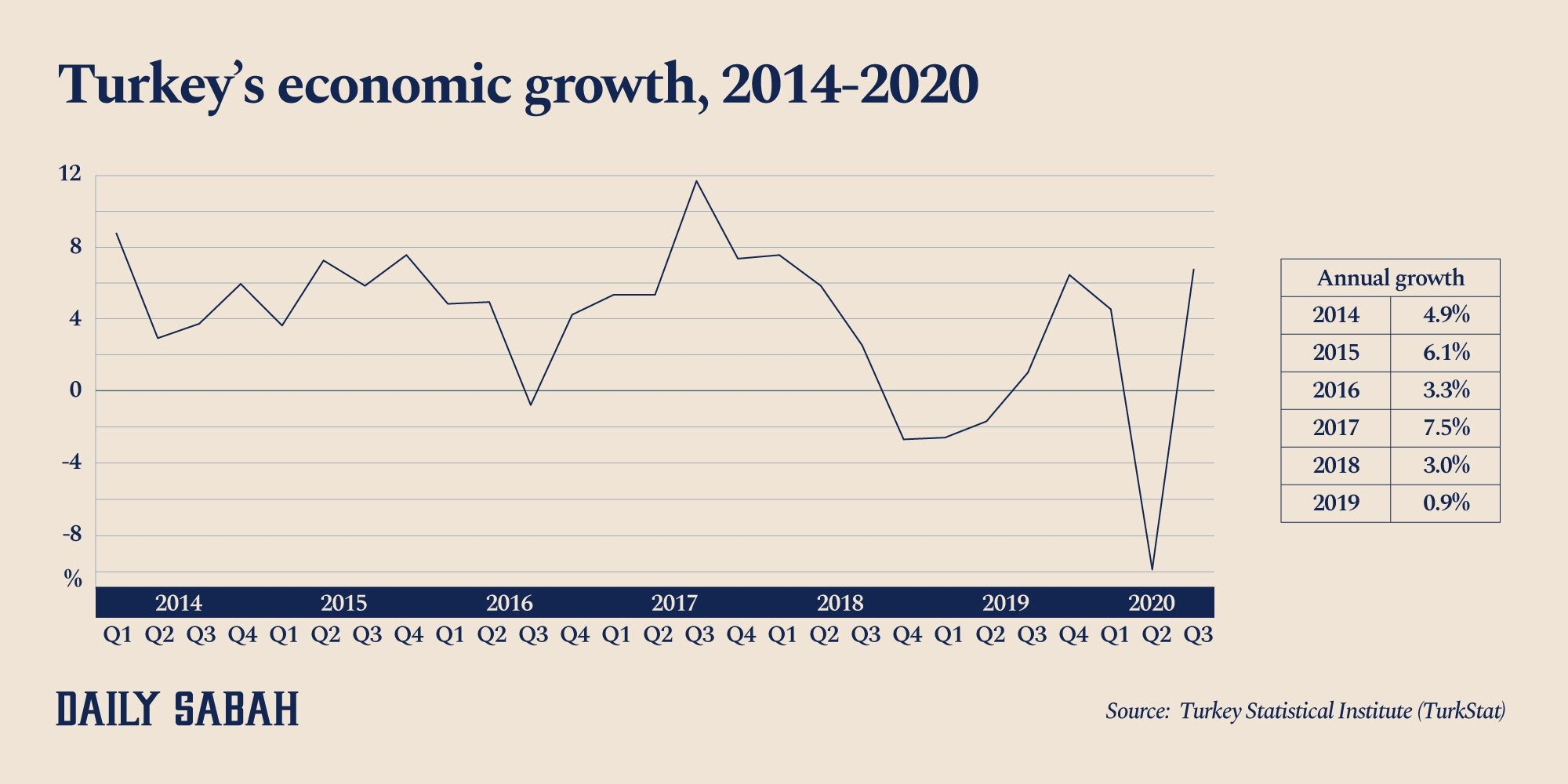 An infographic showing Turkey's quarterly GDP growth.