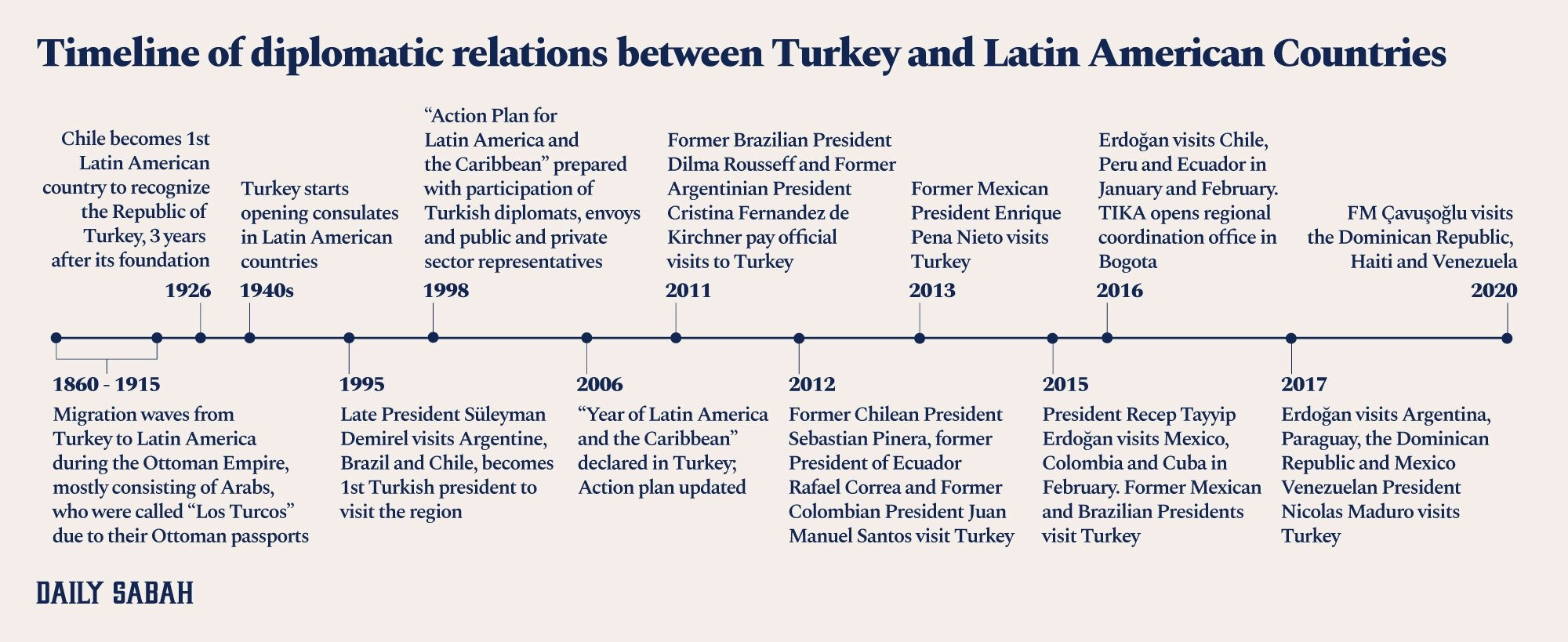 Timeline of diplomatic relations between Turkey and Latin American Countries. (BY AYLA COŞKUN)