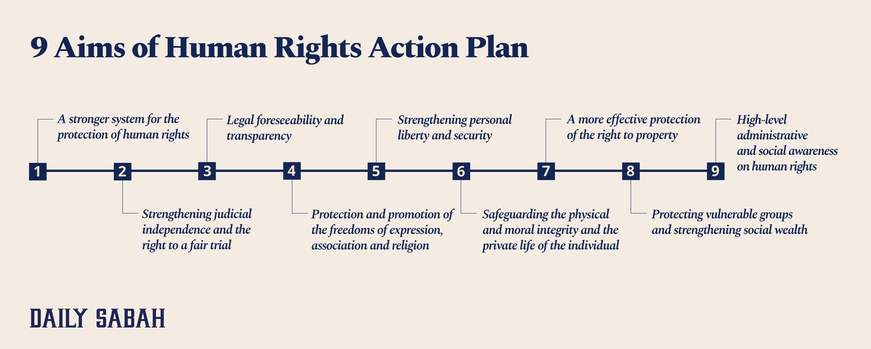 An infographic of the aims of the Human Rights Action Plan. (Infographic by Asene Asanova)