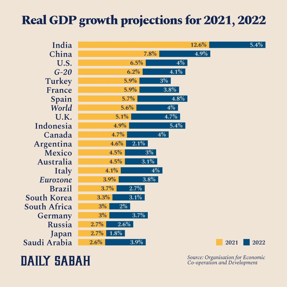 An infographic showing real gross domestic product (GDP) projections for 2021 and 2022. (By: Adil Girey Ablyatifov / Daily Sabah)