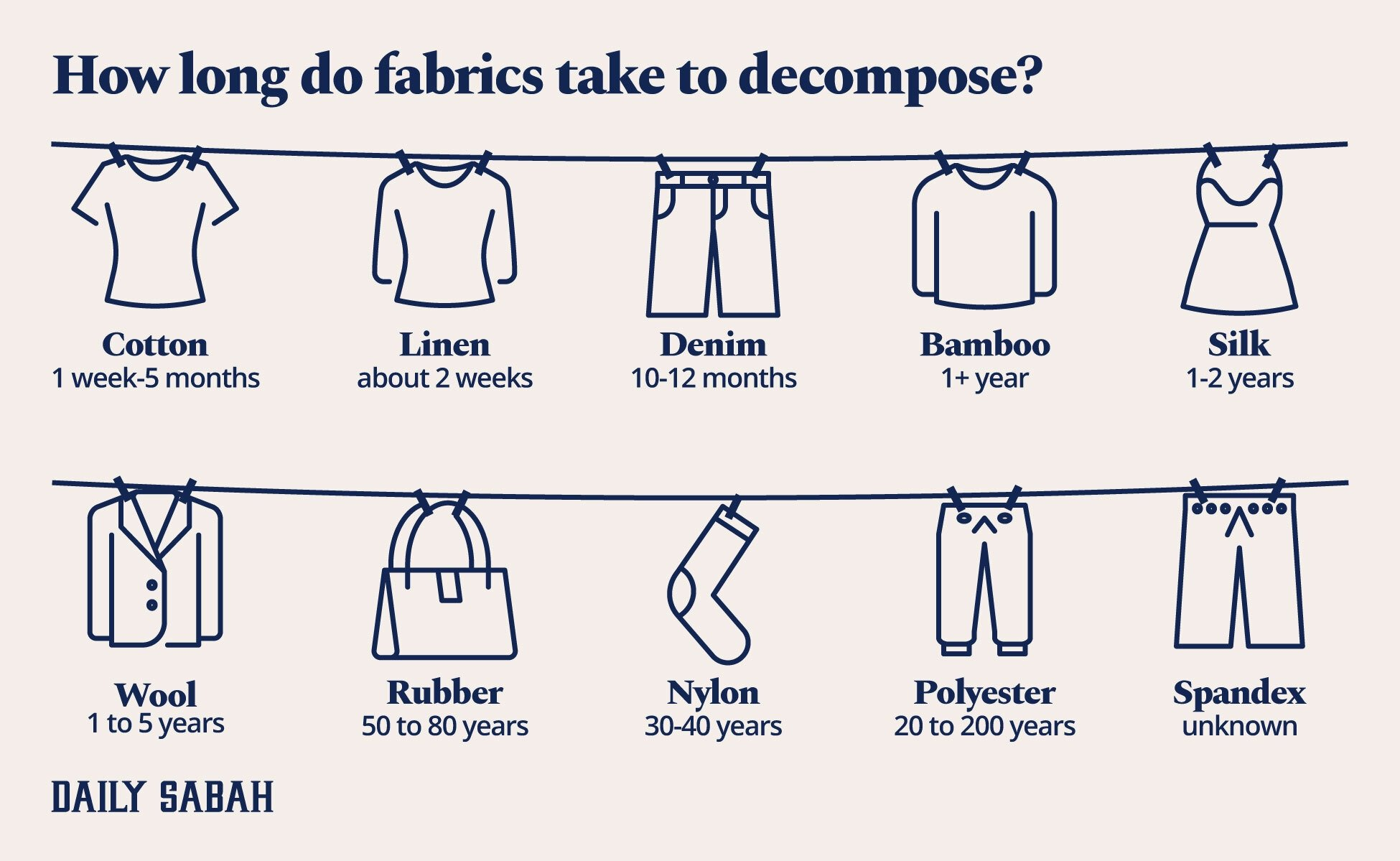 The average amount of time it takes for clothing to decompose in landfills. (Infographic by Daily Sabah)