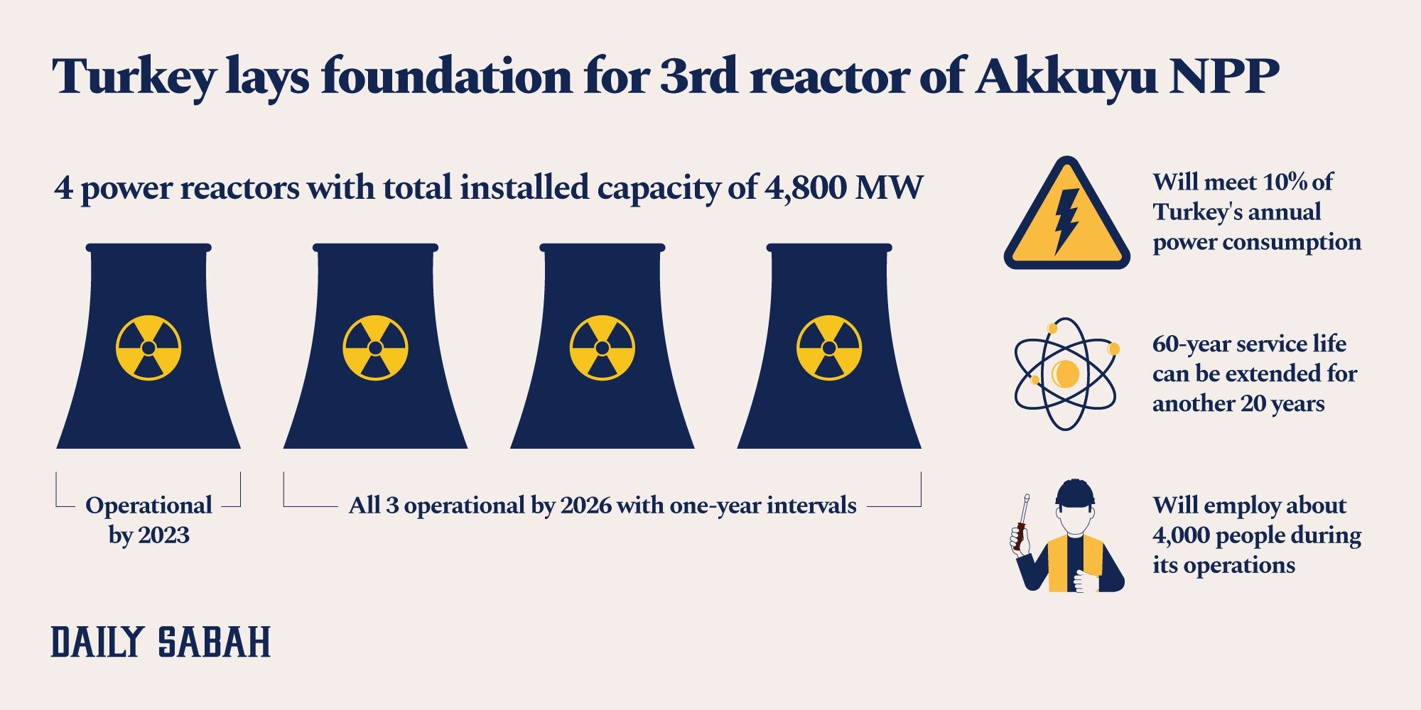 An infographic shows the timeline and features of the Akkuyu Nuclear Power Plant. (By: Adil Girey Ablyatifov / Daily Sabah)