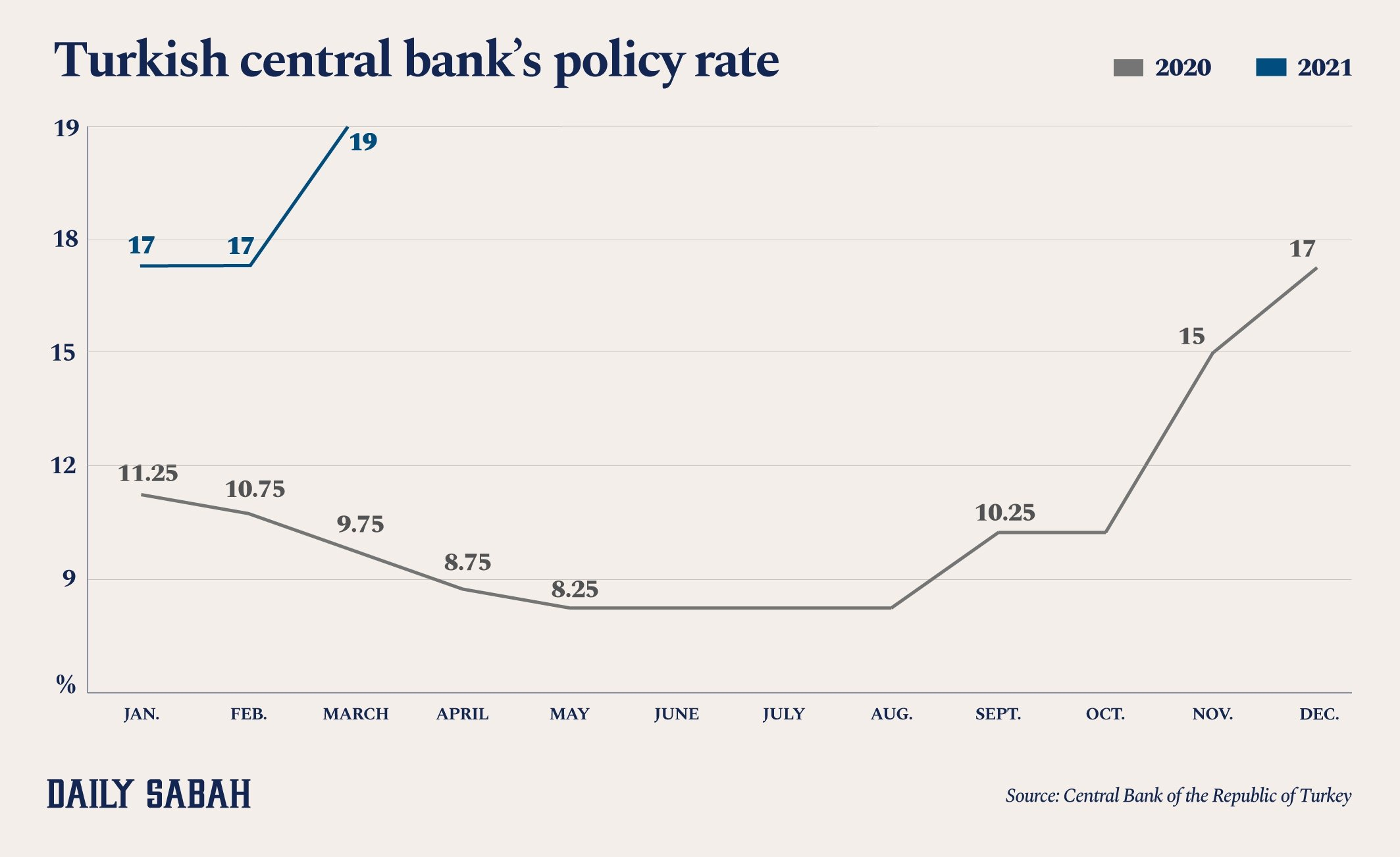 An infographic shows the Central Bank of the Republic of Turkey's (CBRT) policy rate. (By Asene Asanova / Daily Sabah)