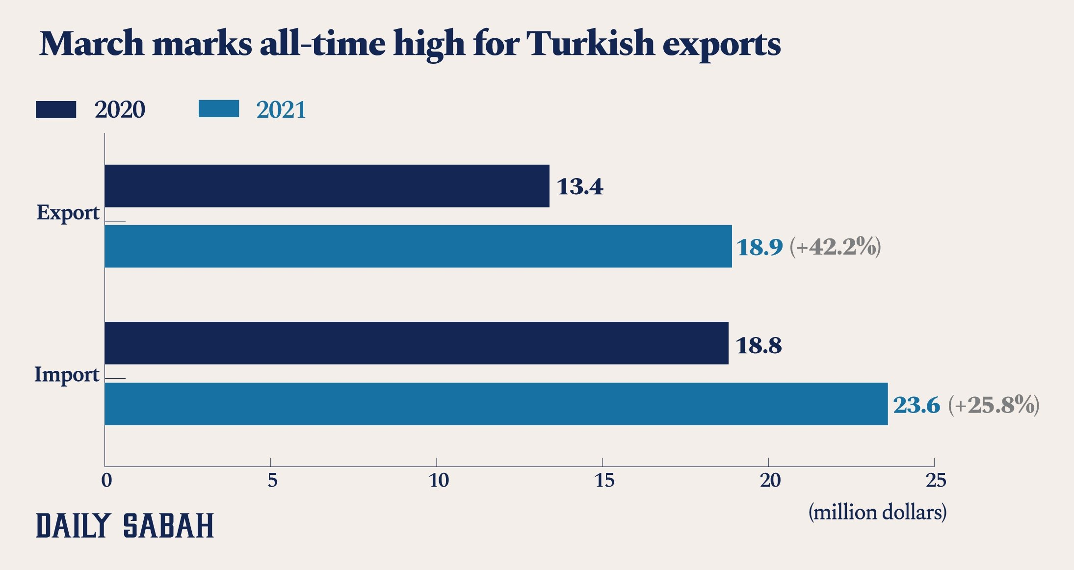 An infographic shows Turkey's foreign trade figures for March of 2021. (By: Asene Asanova / Daily Sabah)