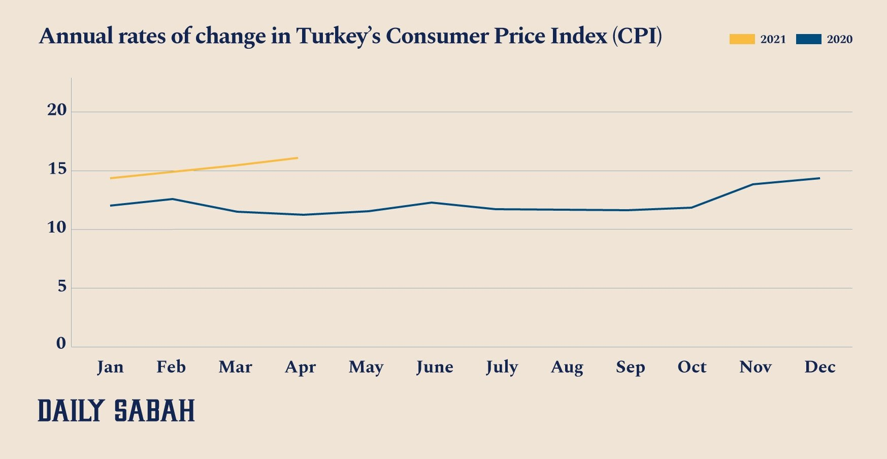 An infographic shows the annual rate of change in Turkey's Consumer Price Index (CPI). (By: Asene Asanova / Daily Sabah)