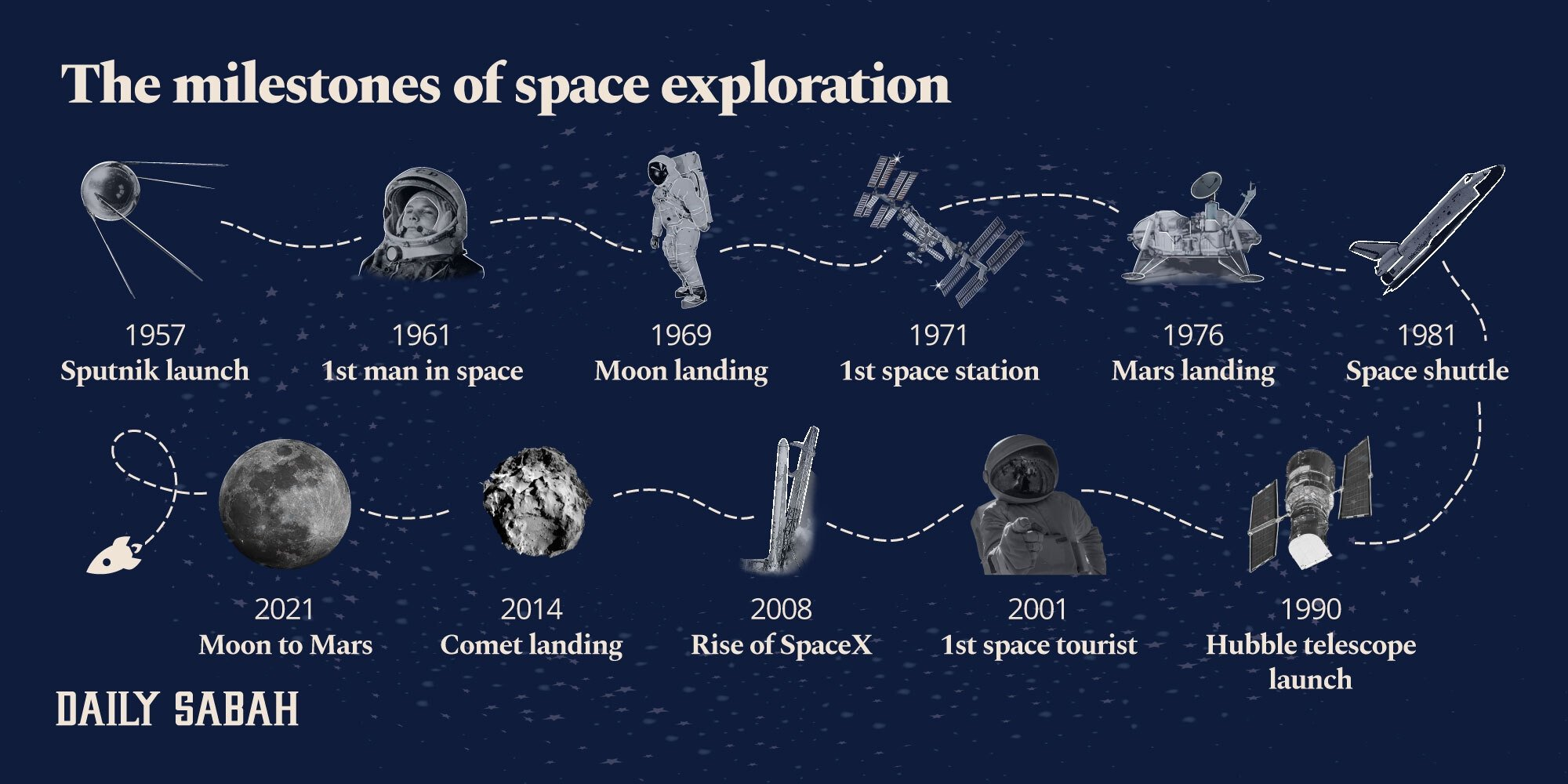 Looking back on milestones in humanity's space exploration journey. (Infographic by Daily Sabah)
