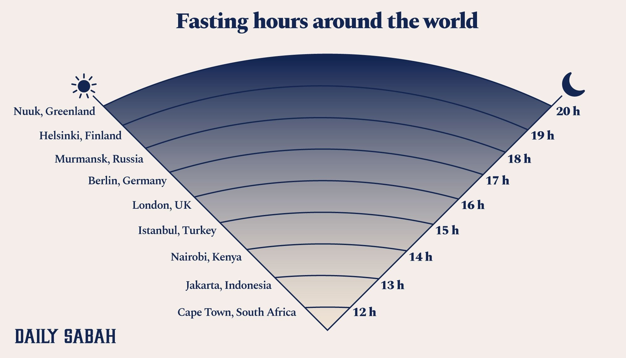 The longest and shortest fasting times for Muslims around the world in 2021. (Infographic by Daily Sabah)