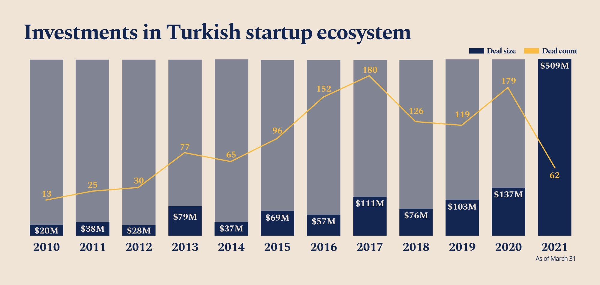 An infographic shows the number and amount of investments made in the Turkish startup ecosystem. (By Ayla Coşkun / Daily Sabah)