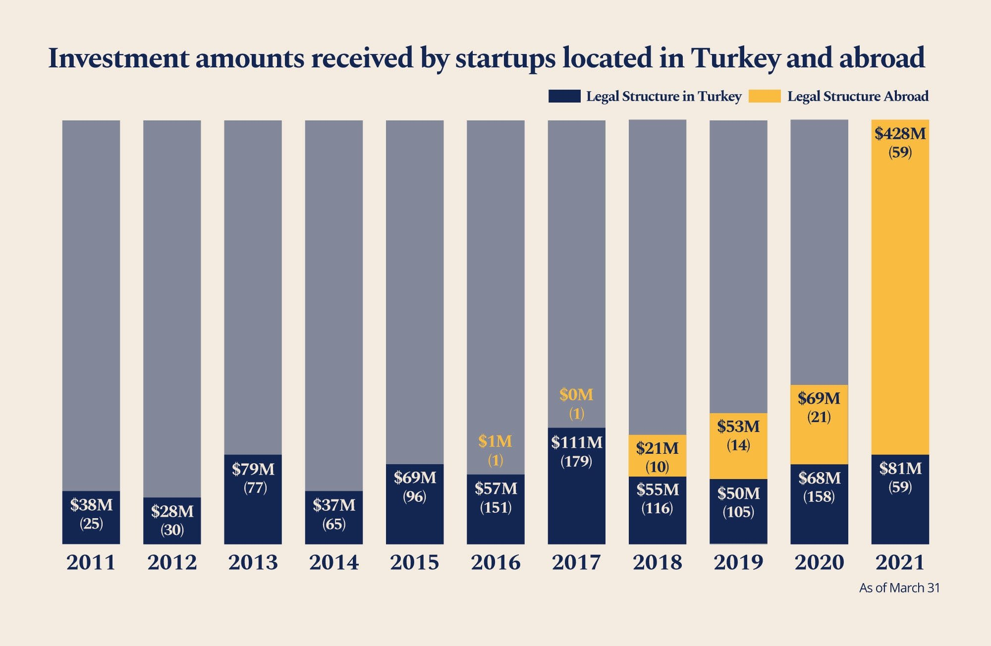 An infographic shows the number and amount of investments made in startups located in Turkey and abroad. (By Ayla Coşkun / Daily Sabah)