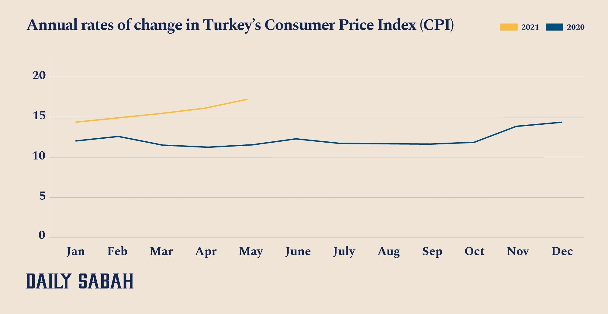An infographic showing the annual rates of change in Turkey's Consumer Price Index (CPI). (By Ayla Coşkun / Daily Sabah)