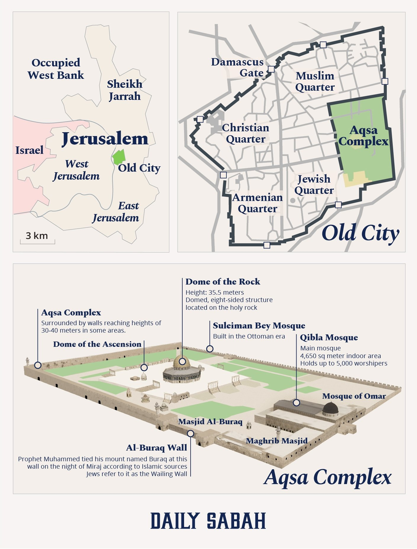 The general structure and location of the Al-Aqsa Mosque compound