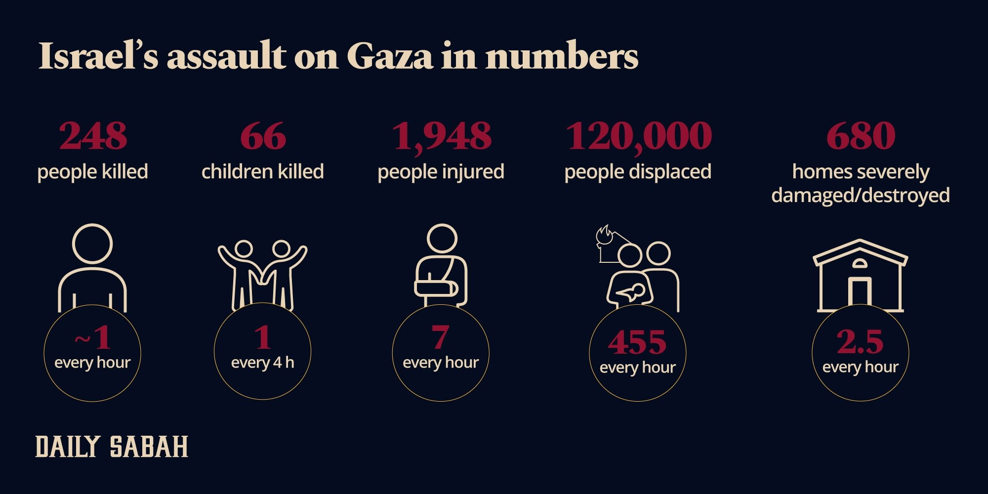 An infographic showing the casualties of the 2021 Israeli assault on the Gaza Strip. (By: Adil Girey Ablyatifov  Daily Sabah)