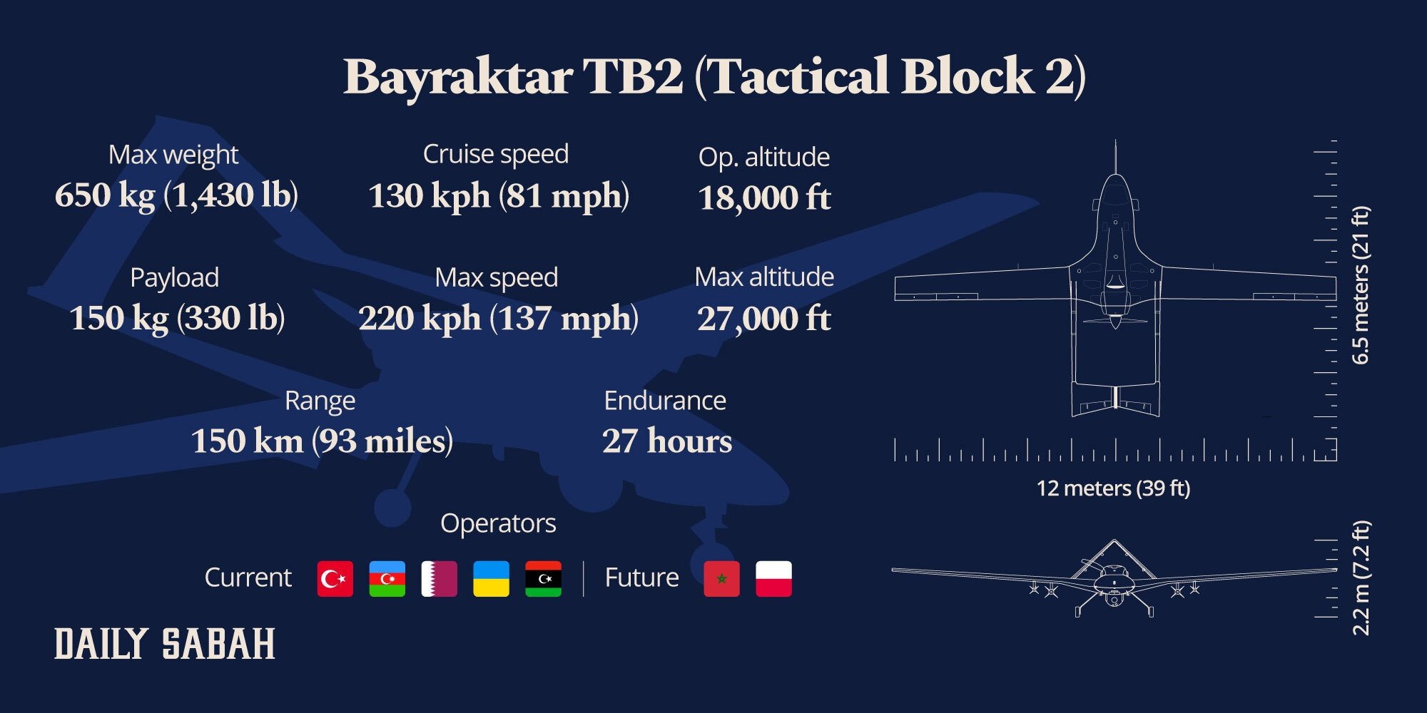 An infographic showing the general features of Baykar's Bayraktar TB2 UCAV.  (Infographic by Adil Girey Ablyatifov)