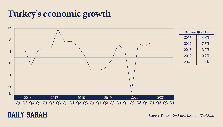 This infographic shows Turkey's quarterly gross domestic product (GDP) growth. (By Büşra Öztürk / Daily Sabah)