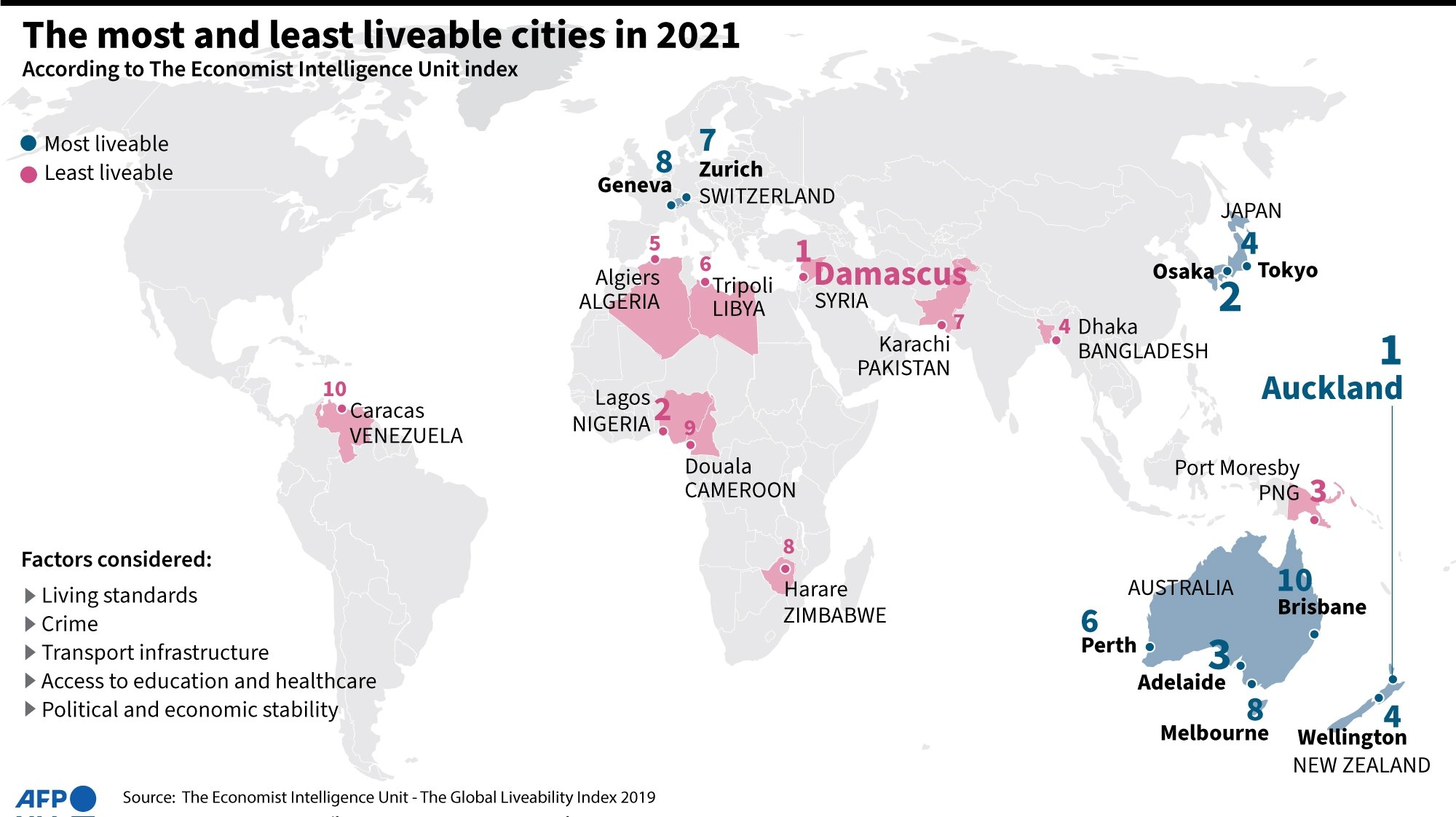 An infographic showing the 10 most livable and 10 least livable cities according to the 2021 edition of Economist Intelligence Unit's 'Global Liveability Index.' (AFP)
