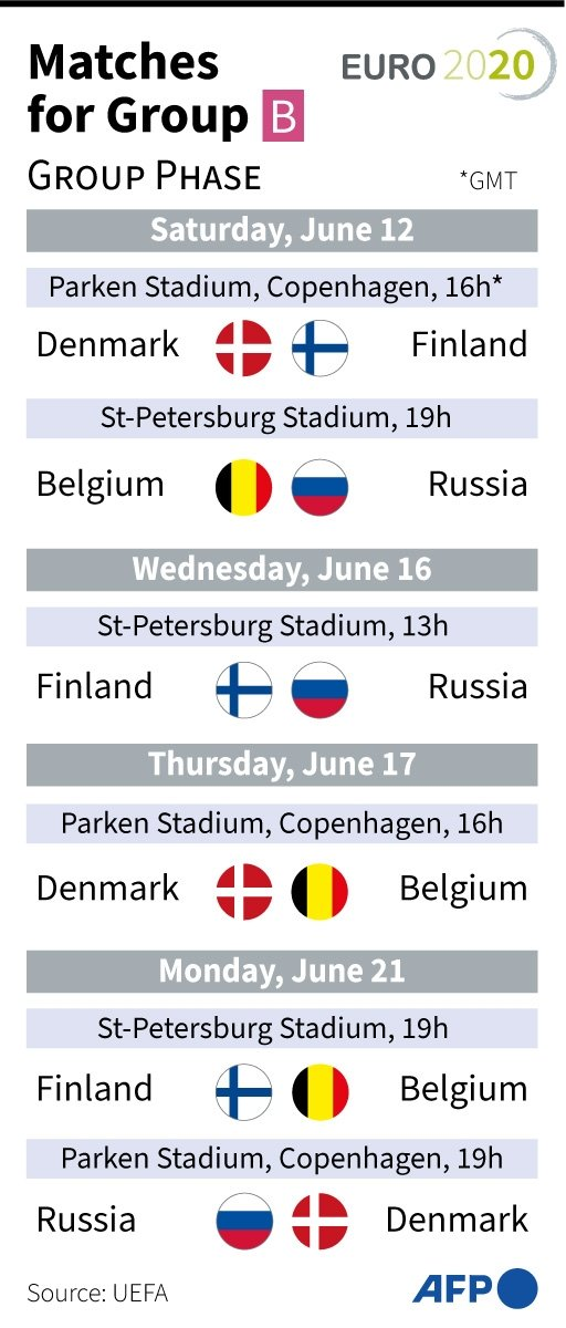 Euro 2020 Group B Fixture