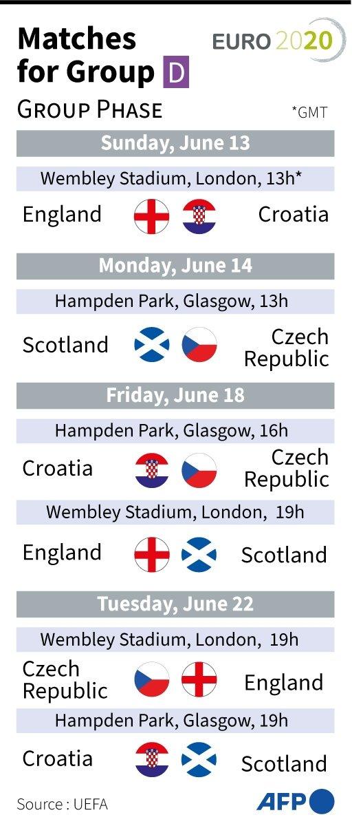 Euro 2020 Group B Fixtures