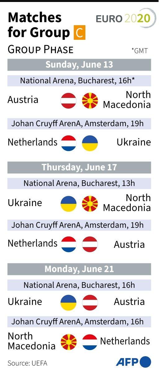 Euro 2020 Group C Fixtures