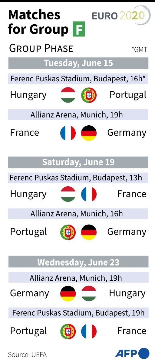 Euro 2020 Group F Fixture