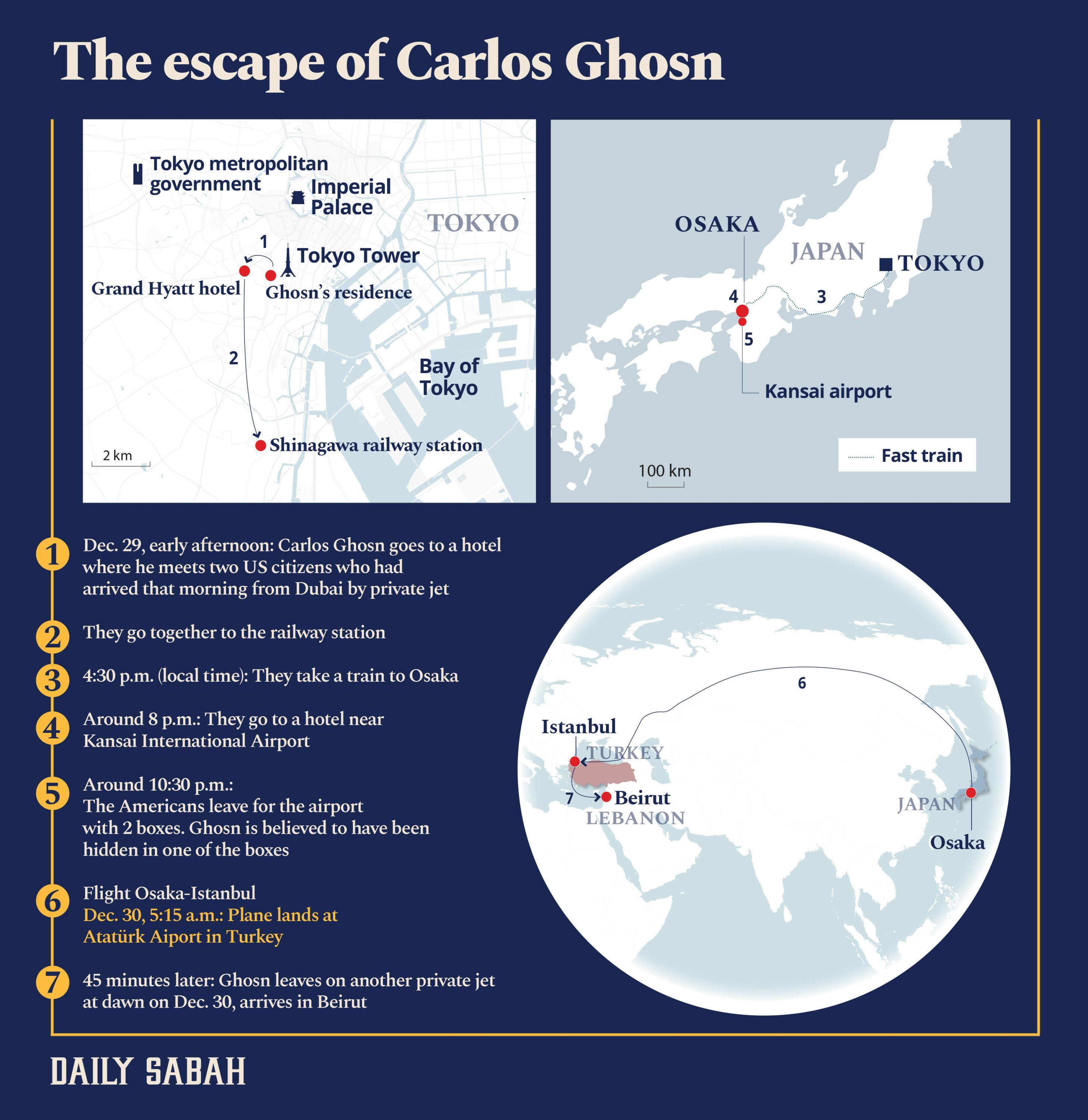 An infographic shows the timeline of the escape of former Nissan chief Carlos Ghosn. (By: Büşra Öztürk / Daily Sabah)