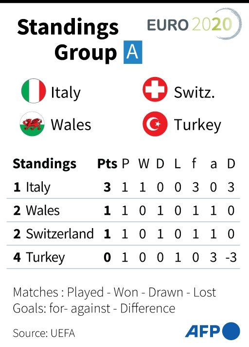Euro 2020 Group A Points Table