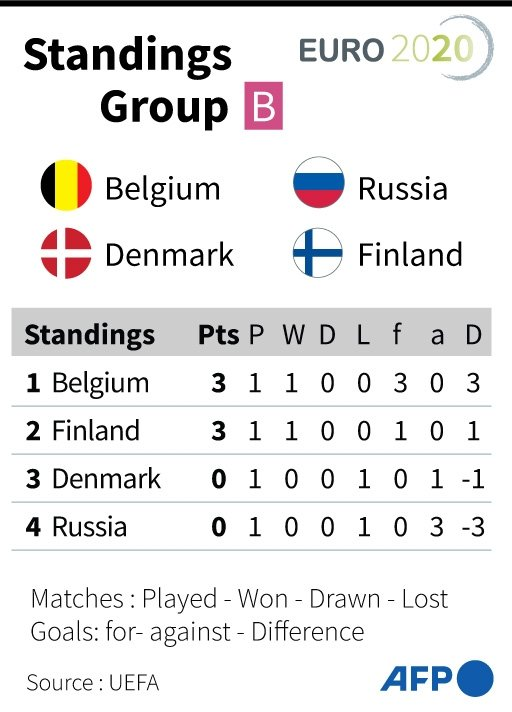 Euro 2020 Group B Points Table