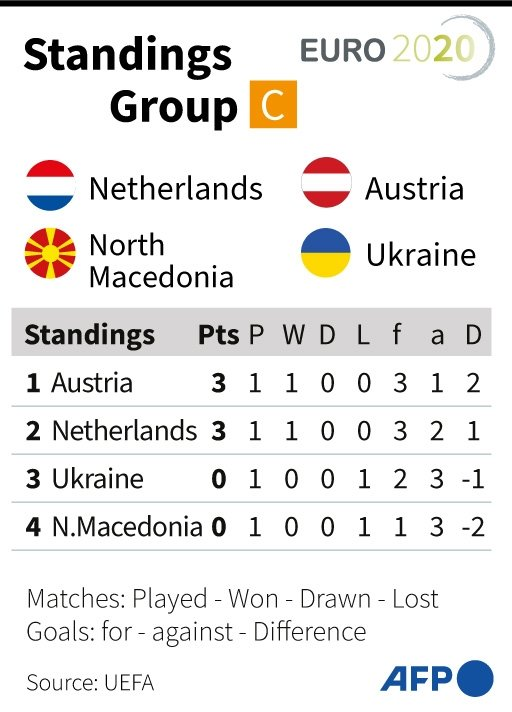 Euro Group C Points Table