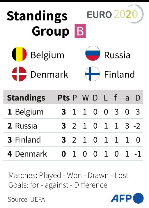 Euro Group B Points Table