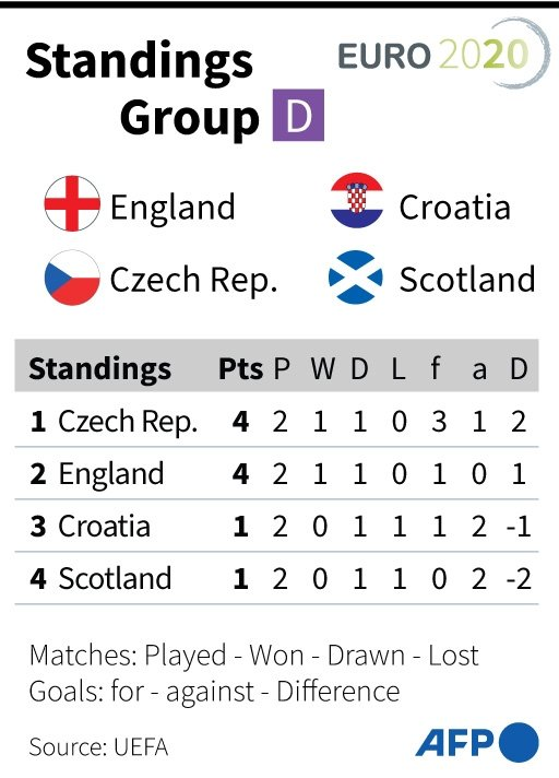 Euro 2020 Group D Points Table