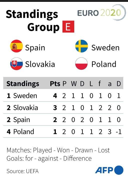 Euro 2020 Group E Points Table