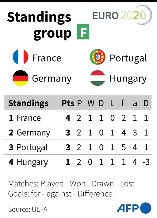Euro 2020 Group F Points Table