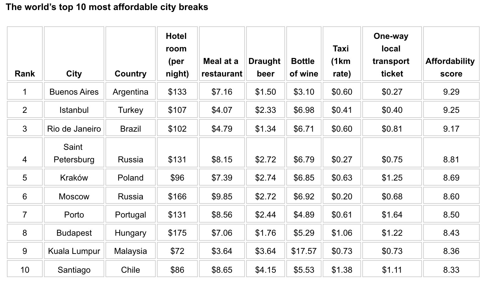 The world's top 10 most affordable city breaks.