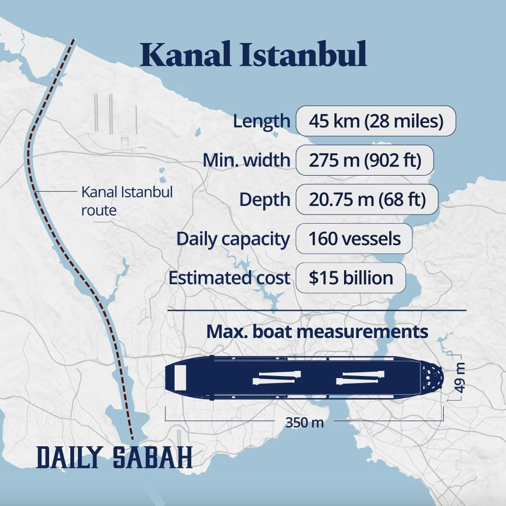 An infographic showing Kanal Istanbul route and basic information on the project.