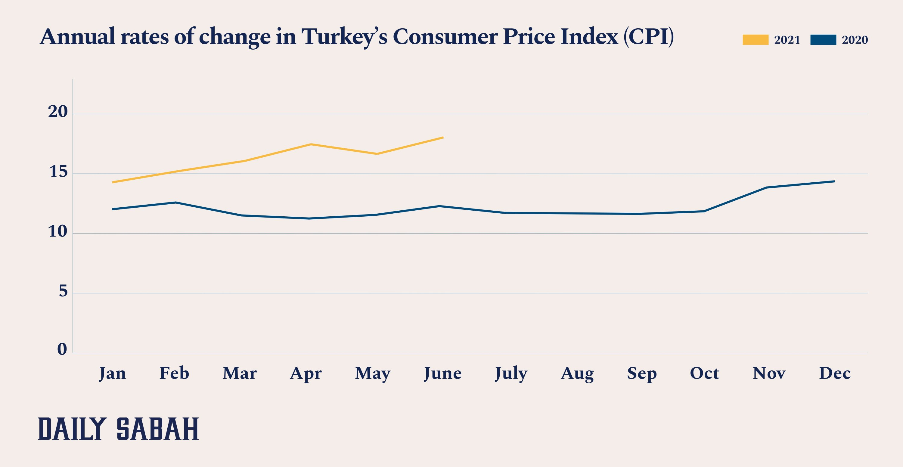 This infographic shows the annual rate of change in Turkey's Consumer Price Index (CPI). (By: Büşra Öztürk / Daily Sabah)