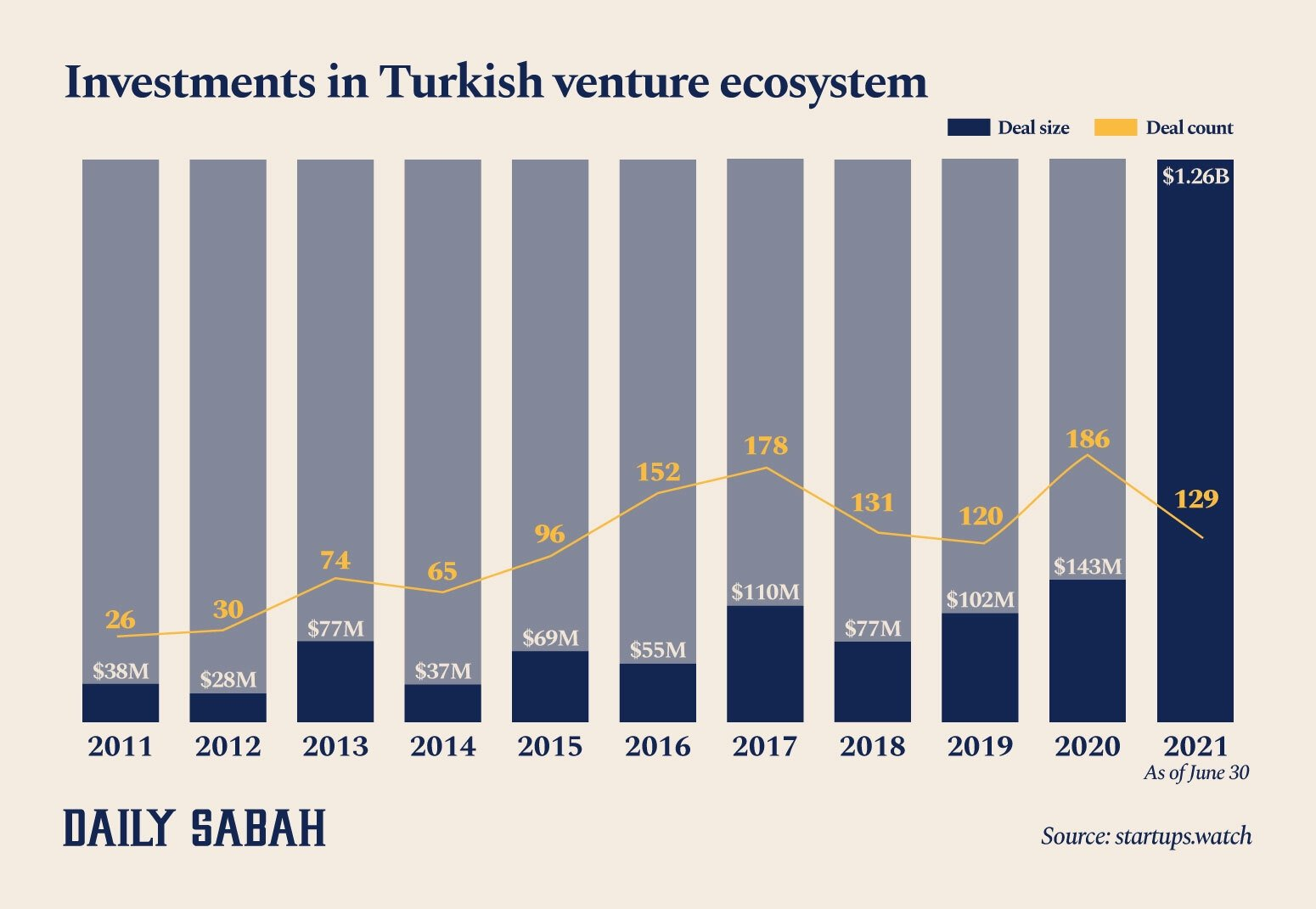 This infographic shows the number and amount of investments made in the Turkish startup ecosystem. (By Adil Girey Ablyatifov / Daily Sabah)