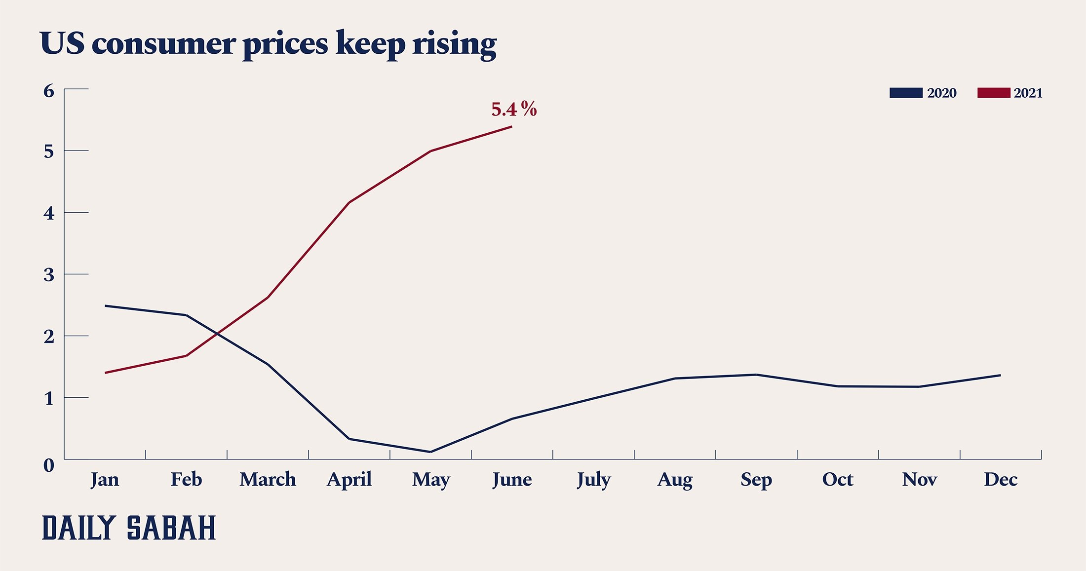 This infographic shows the annual rate of change in U.S. consumer prices. (By: Büşra Öztürk / Daily Sabah)
