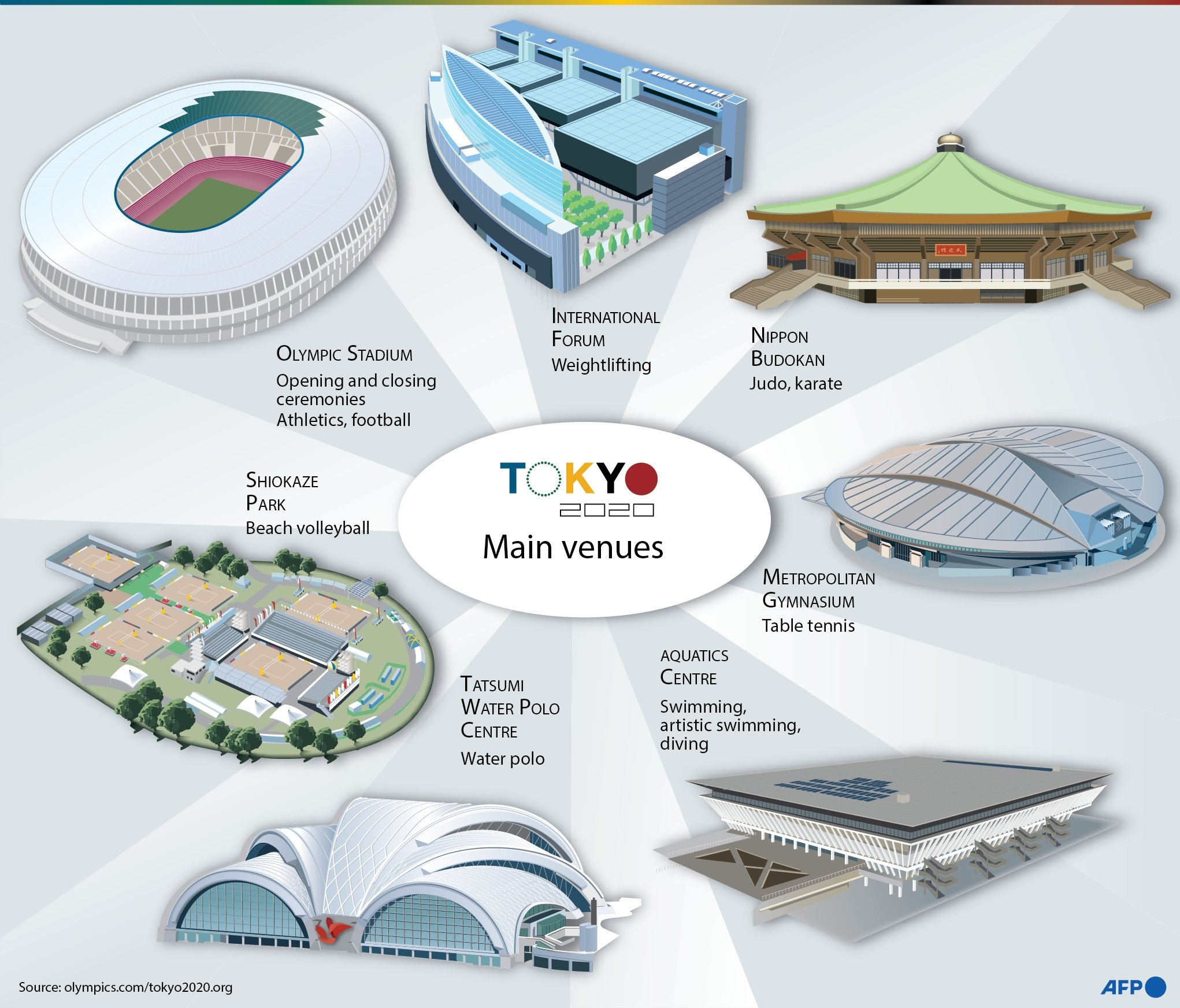The main venues that will host the Olympic events during the Tokyo 2020. (Infographic by AFP)