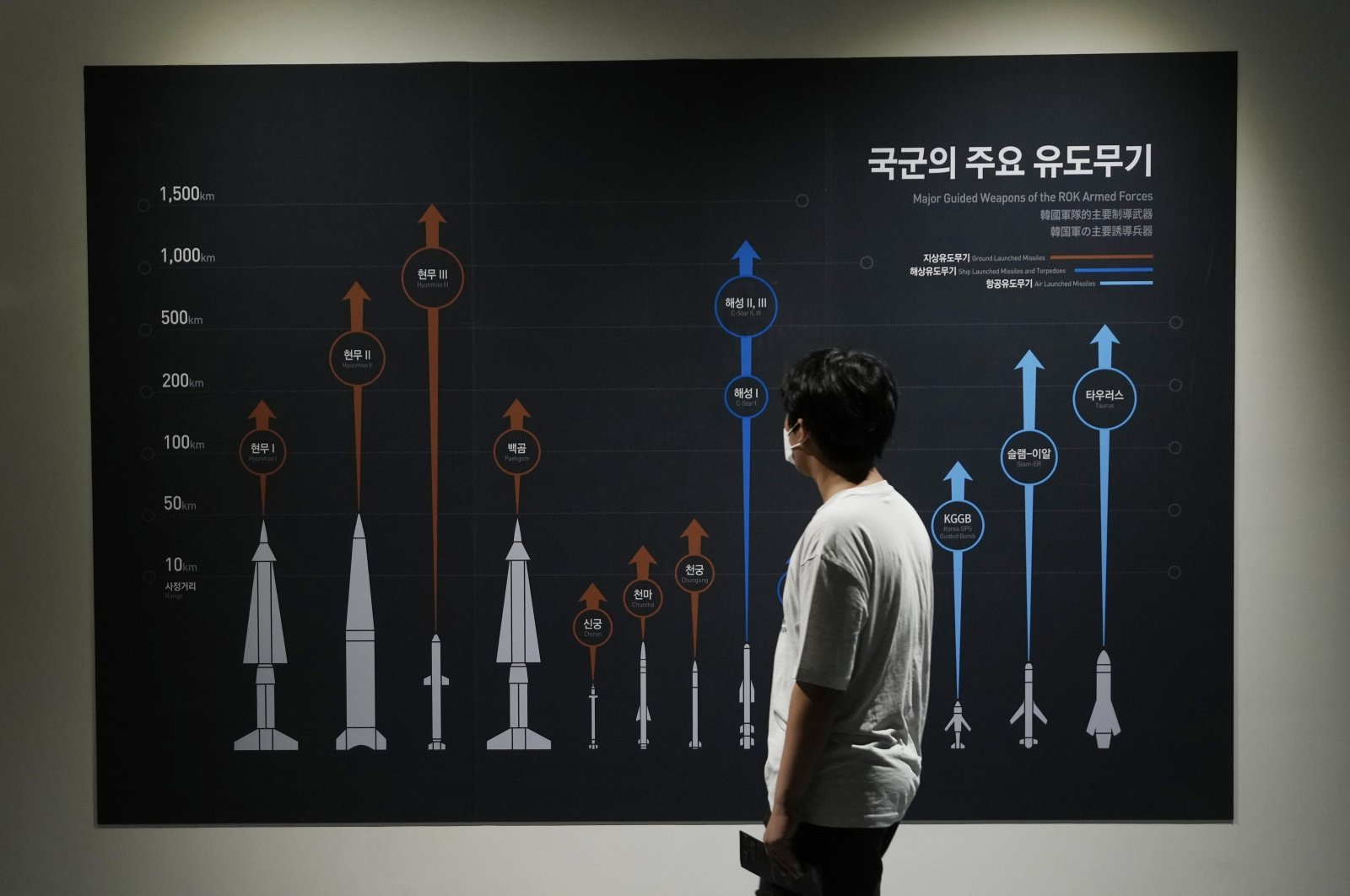 A visitor watches a display board showing major guide weapons of the South Korean armed forces at the Korea War Memorial Museum in Seoul, South Korea, July 23, 2021. (AP Photo)