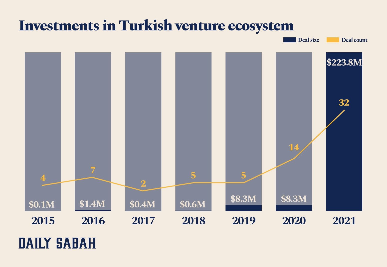 This infographic shows the number and amount of investments made in the Turkish startup ecosystem in the first seven months of 2021. (By Adil Girey Ablyatifov / Daily Sabah)