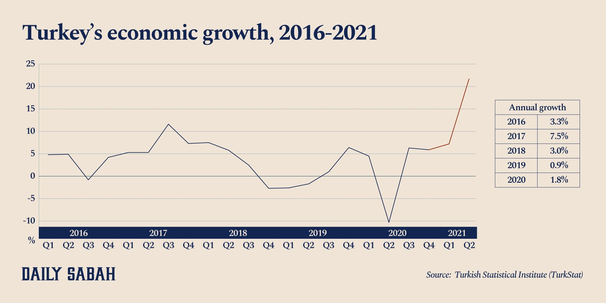 This infographic shows Turkey's quarterly gross domestic product (GDP) growth. (By Adil Girey Ablyatifov / Daily Sabah)