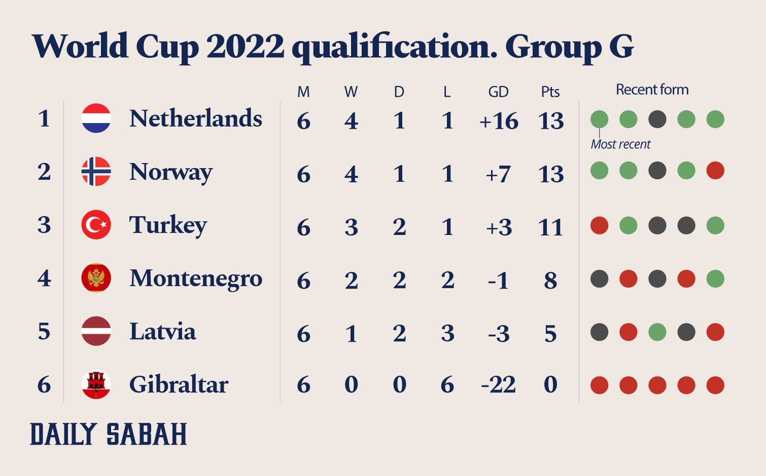 The current standings in Group G of the European qualification for the 2022 FIFA World Cup.